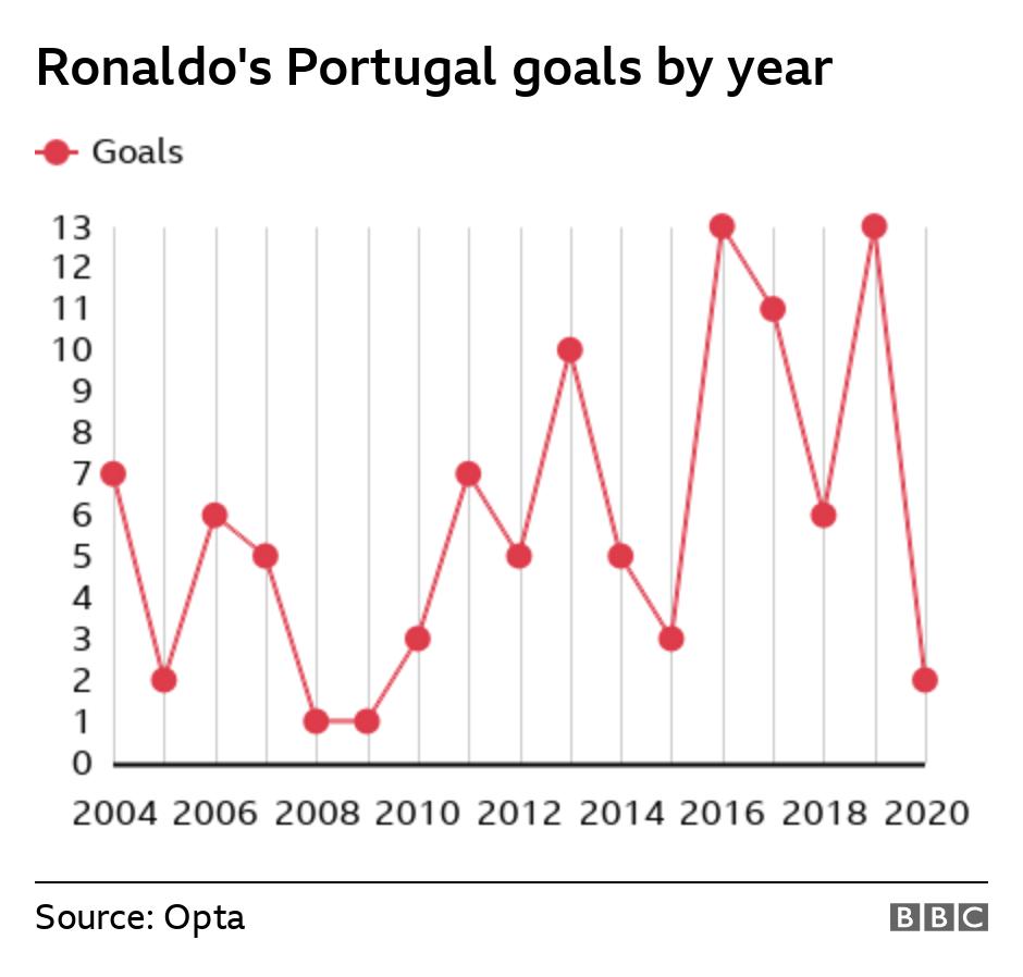 Cristiano International Goals Scoring Chart by Year