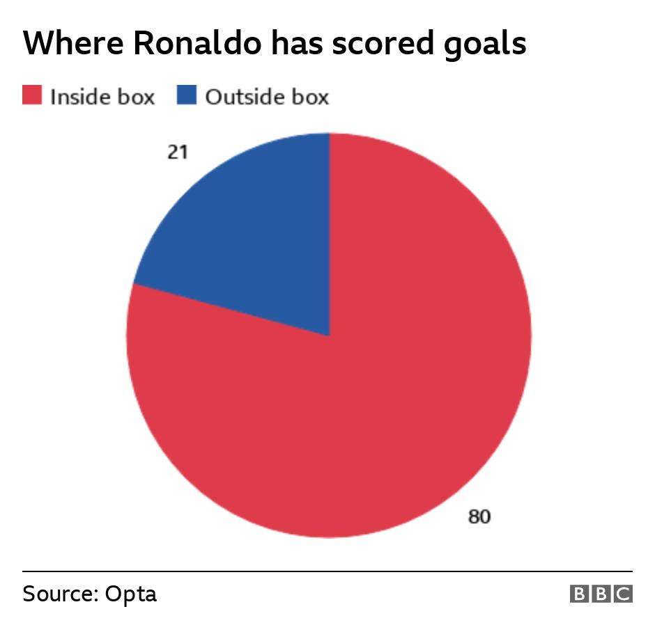 Cristiano International Goals Scoring Chart by where he scored